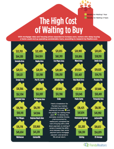 The High Cost of Waiting to Buy A Home