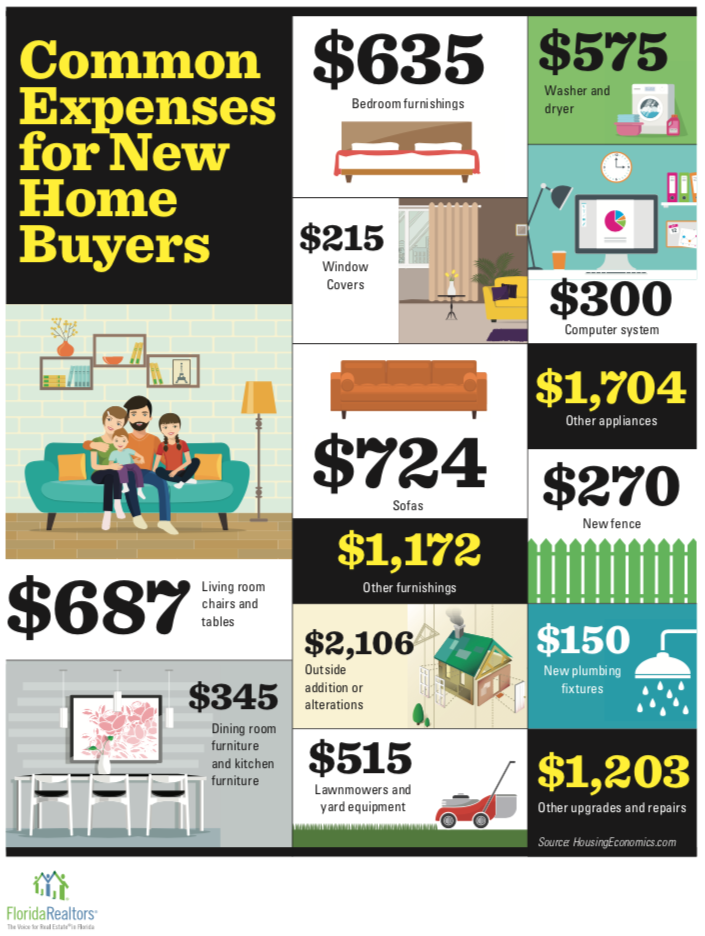 Common Expenses for New Home Buyers